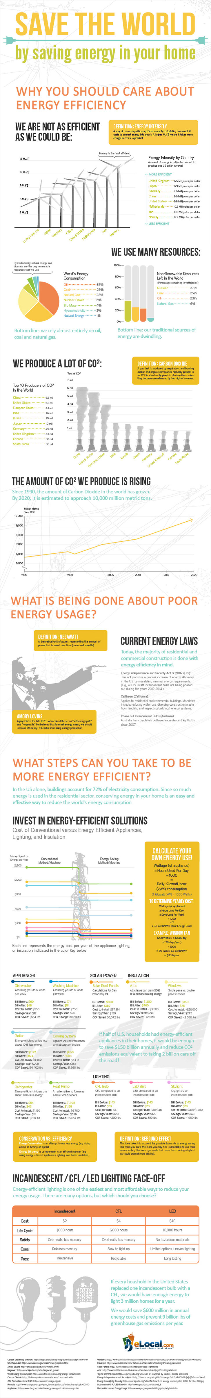 Save the world by saving energy in your home [Infographic] | ecogreenlove