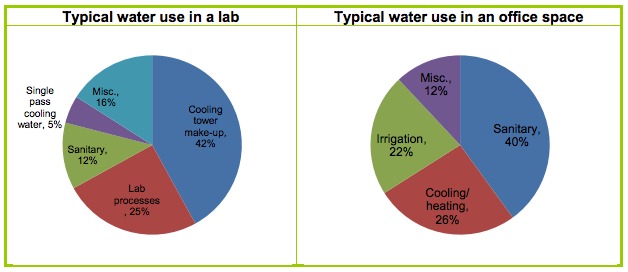 Water Efficient Labs