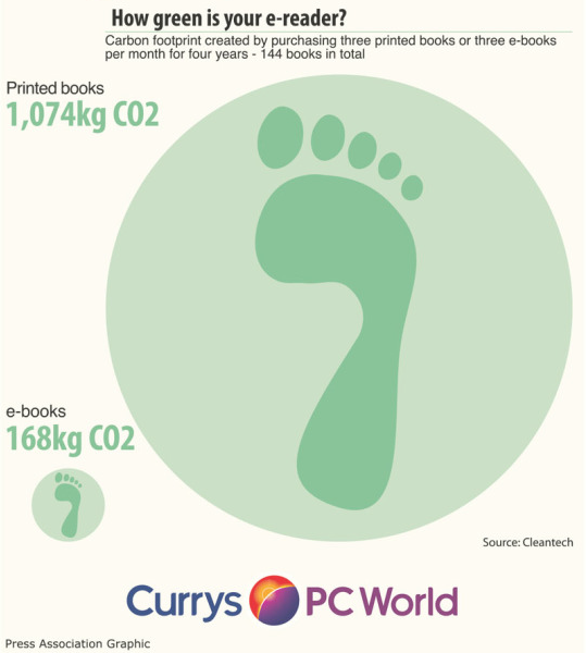 Click on the Image to view the full Infographic from