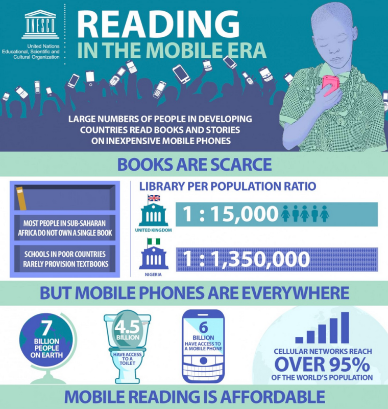 Click the Image to view the full Infographic from UNESCO