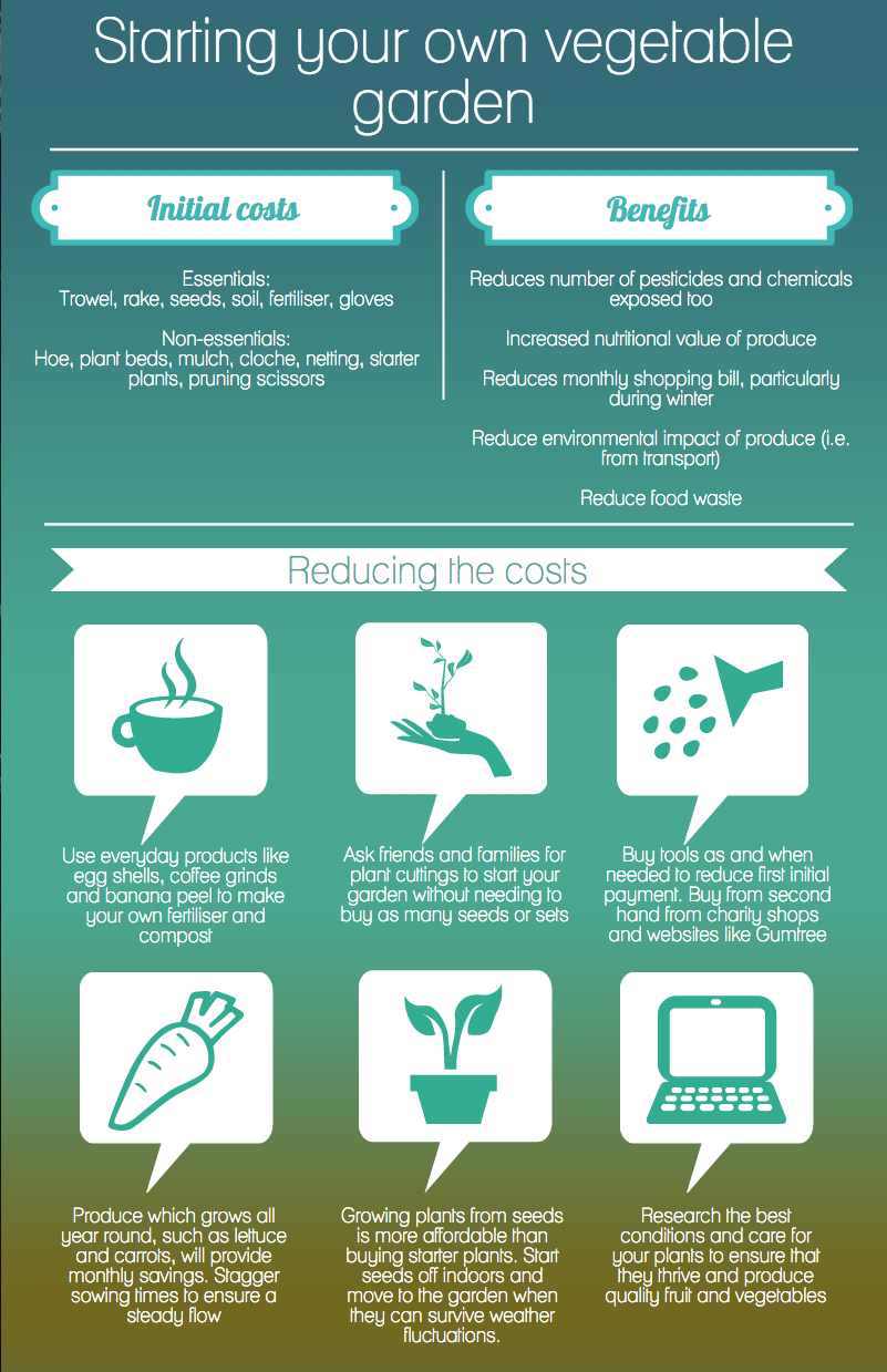 Reduce the cost of Gardening