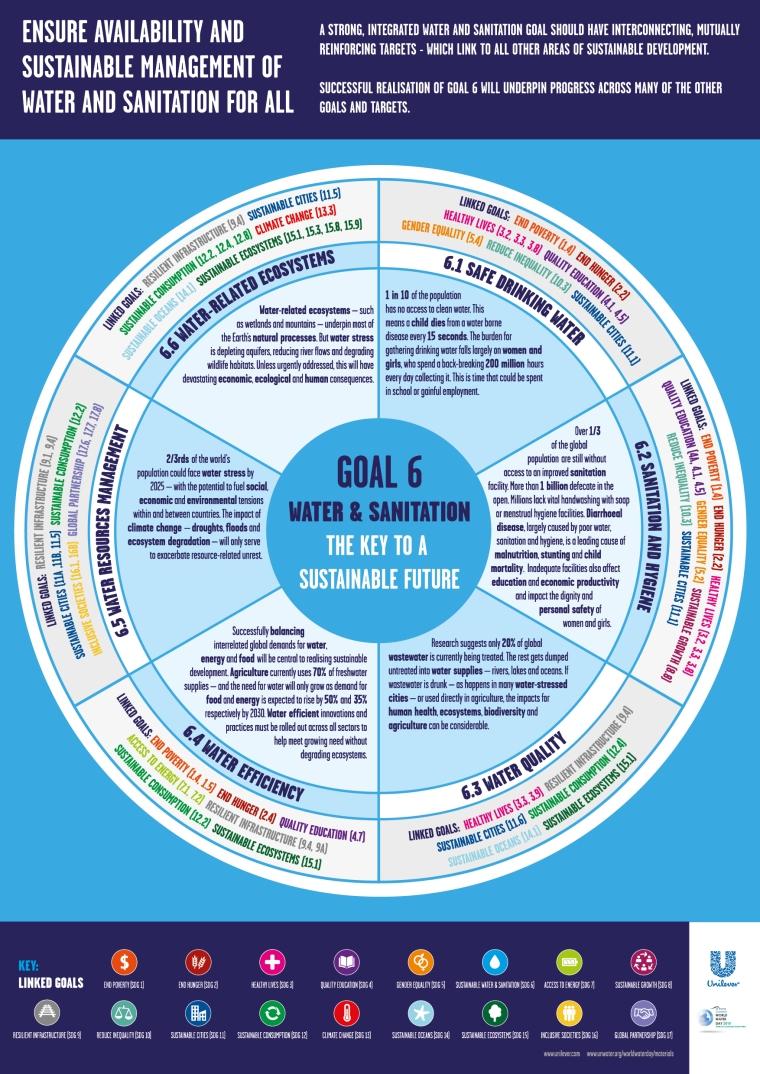SDG6-Interlinkages 2