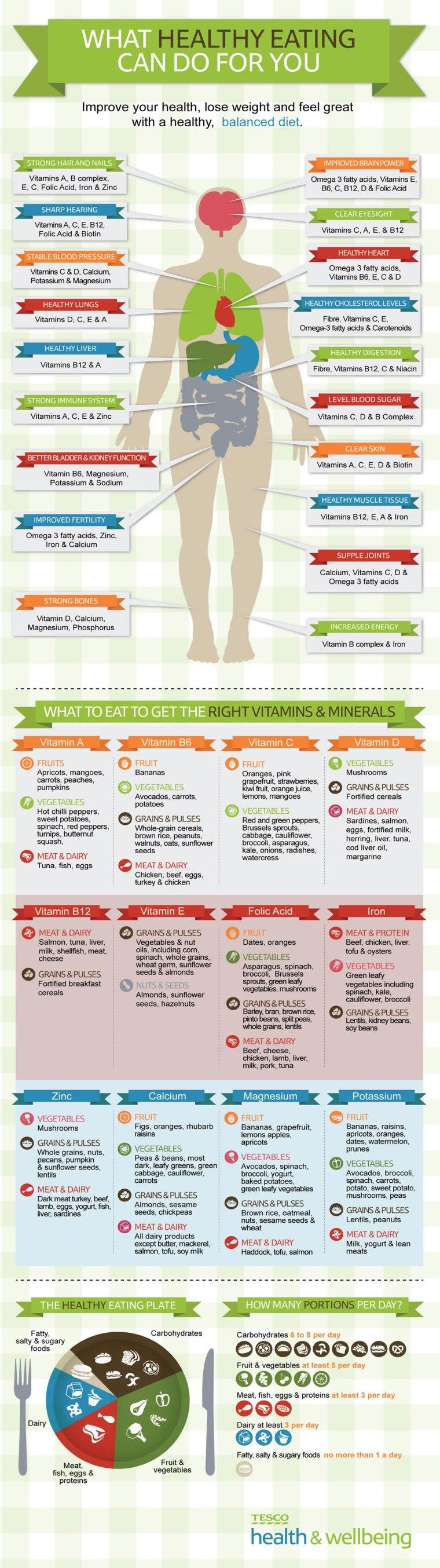 Healthy Balanced Diet Benefits [Infographic] | ecogreenlove