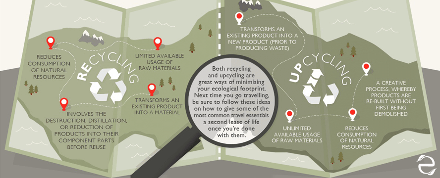 Recycling & Upcycling for travellers [Infographic] | ecogreenlove