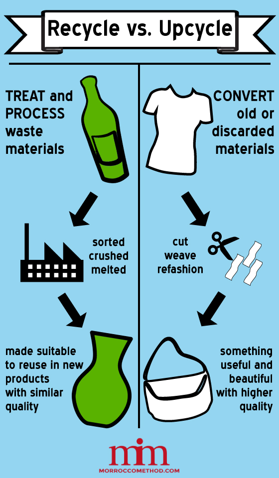 Upcycling or Recycling? | ecogreenlove