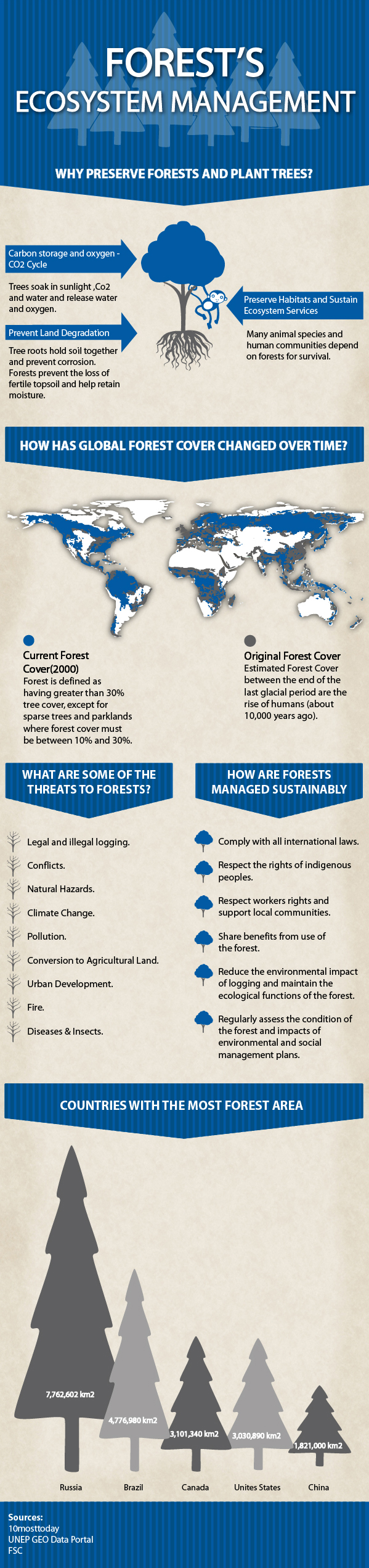 Why preserve Forest and Plant trees [Infographic]   ecogreenlove