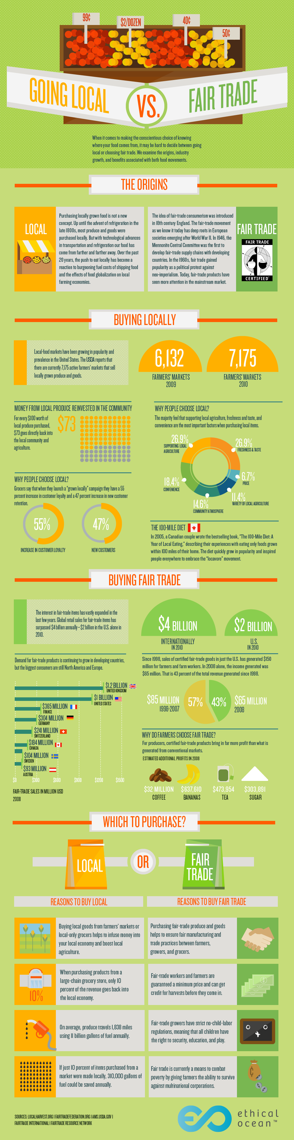 Buying Local vs. Fair Trade [Infographic] | ecogreenlove