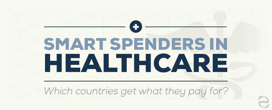 Health Care Budget in the World [Infographic] | ecogreenlove