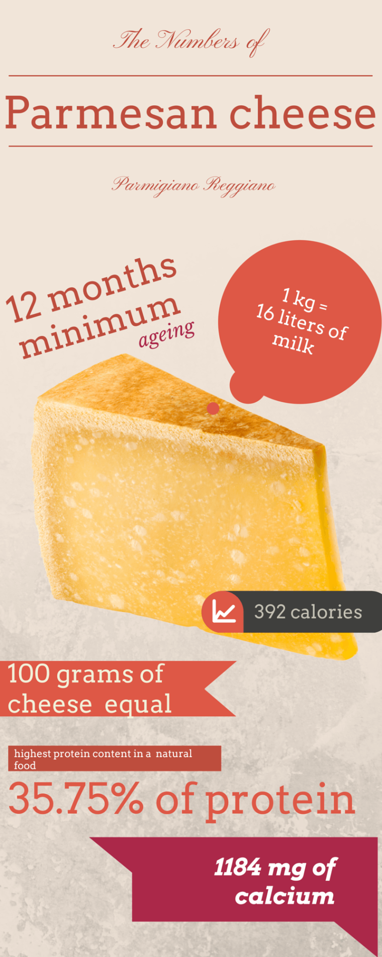 Parmesan Cheese in Numbers [Infographic] | ecogreenlove