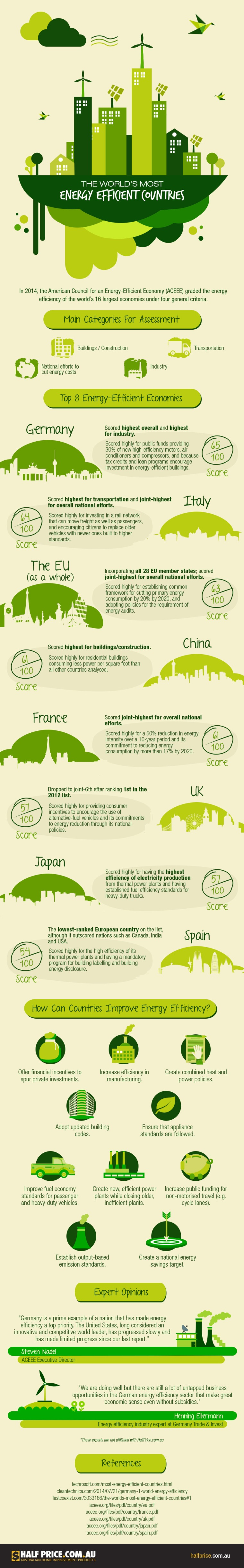 World's Most Energy Efficient Countries [Infographic] | ecogreenlove
