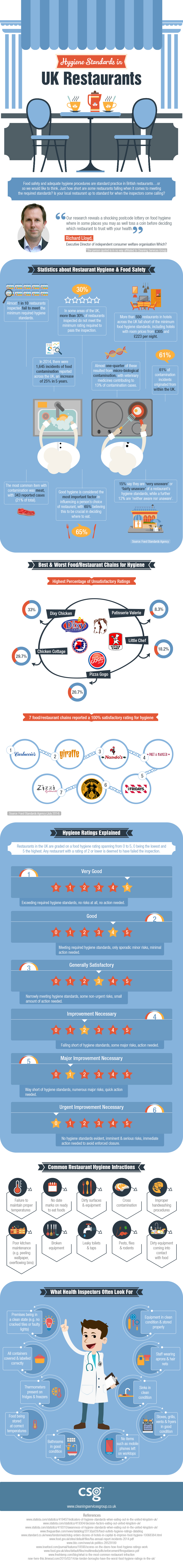 Hygiene Standards in UK Restaurants [Infographic]   ecogreenlove