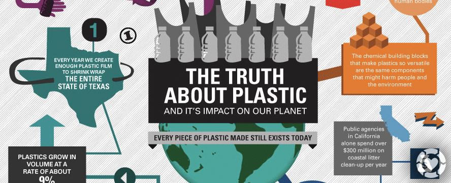 Truth About Plastic [Infographic] | ecogreenlove