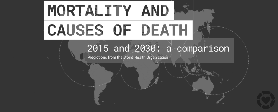 Causes of Death in 2030 [Infographic] | ecogreenlove