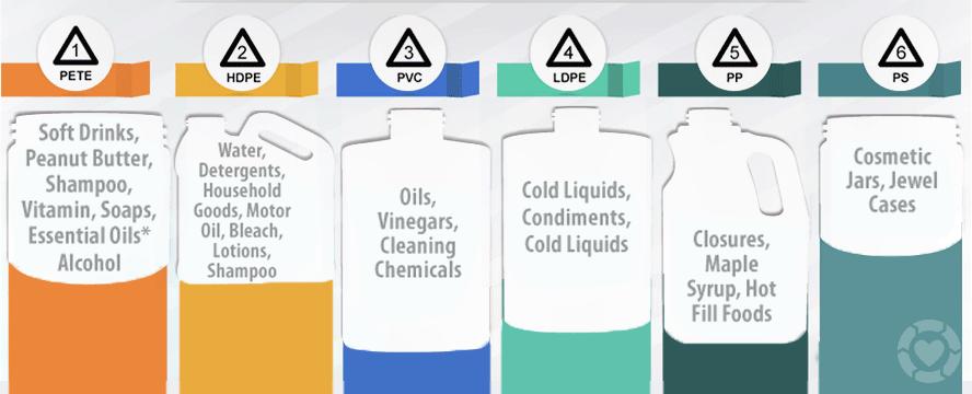 Types of Plastics + Meanings [Infographic] | ecogreenlove