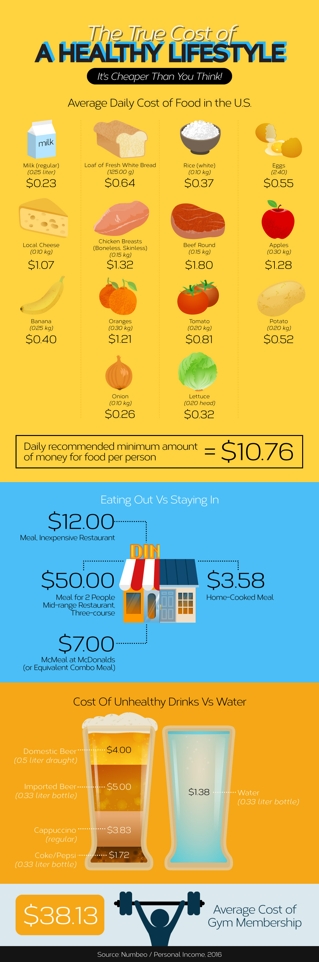 The true Cost of a Healthy Lifestyle [Infographic] | ecogreenlove