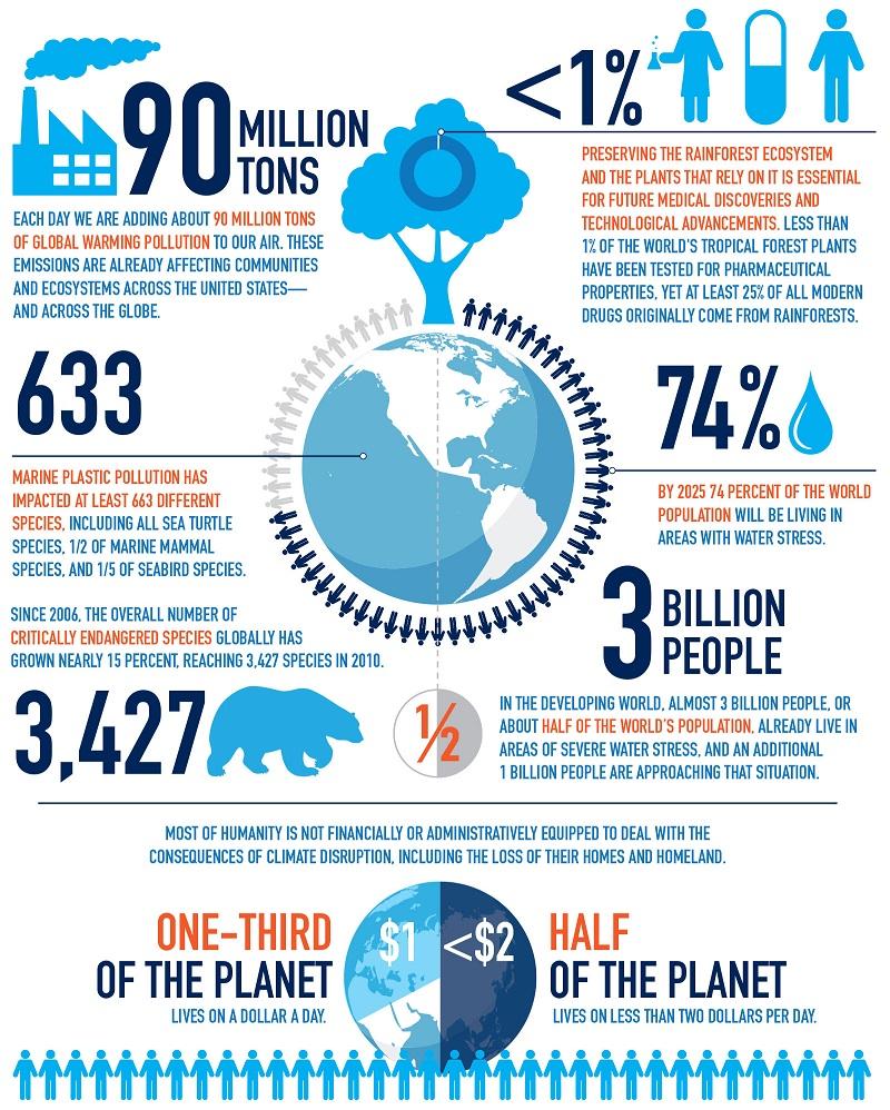 Ecological Basis [Infographic] | ecogreenlove