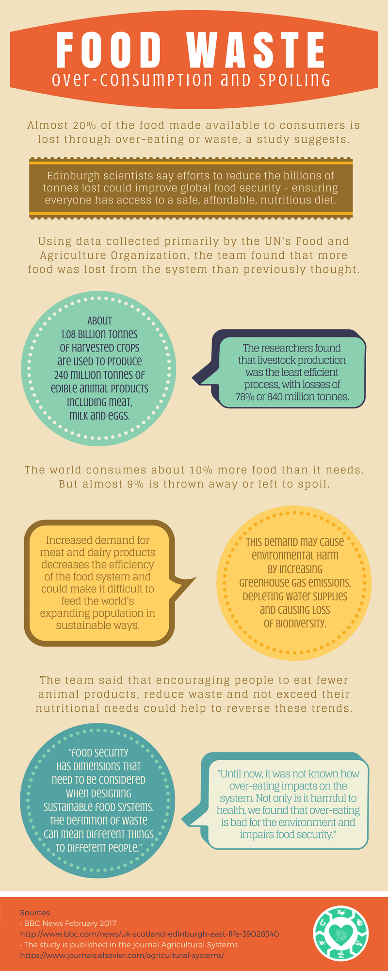 Over-eating and Waste [Infographic] | ecogreenlove