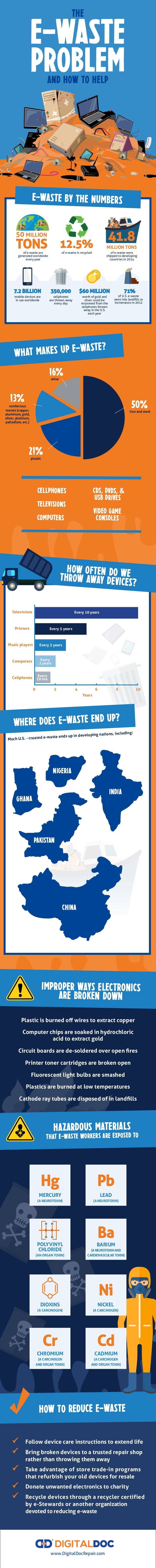 E-waste problems and solutions [Infographic] | ecogreenlove