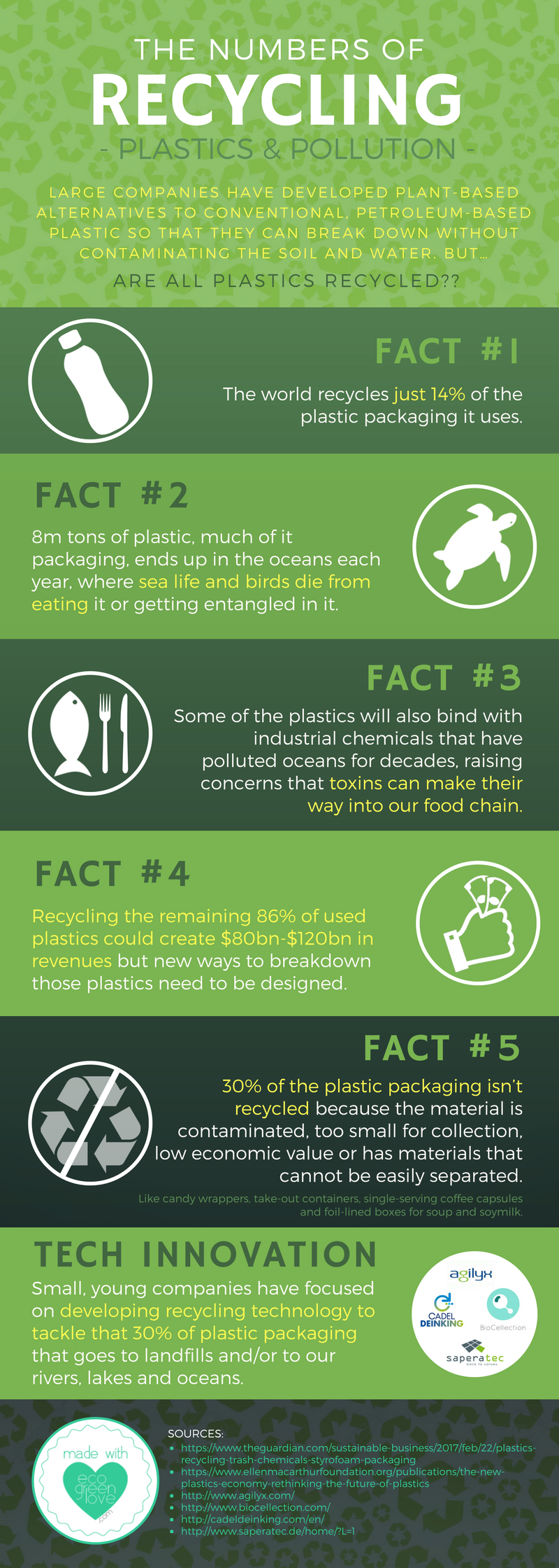 How much of the Plastic is actually Recycled? [Infographic] | ecogreenlove