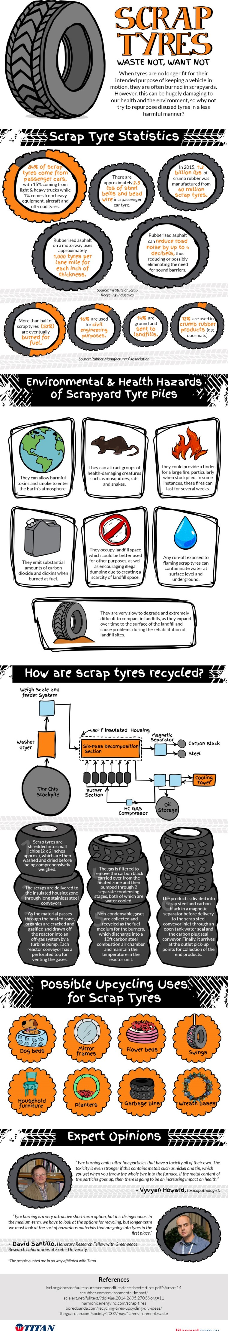 Waste Not: Scrap Tyres [Infographic] | ecogreenlove