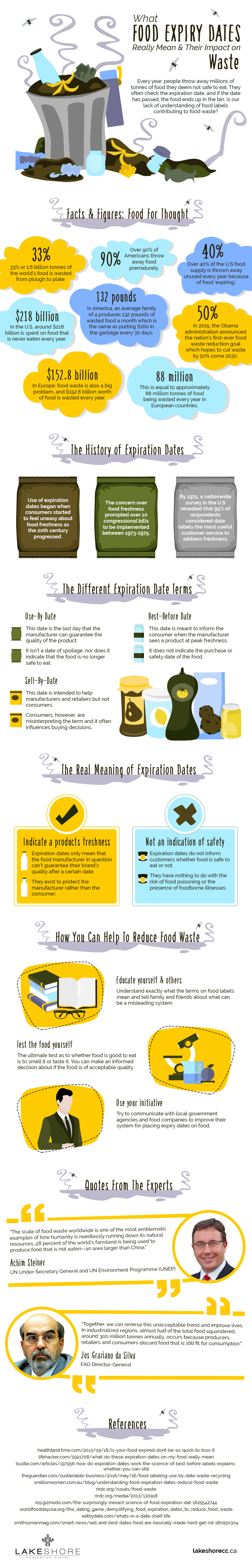 What Food Expiry Dates Really Mean? [Infographic] | ecogreenlove
