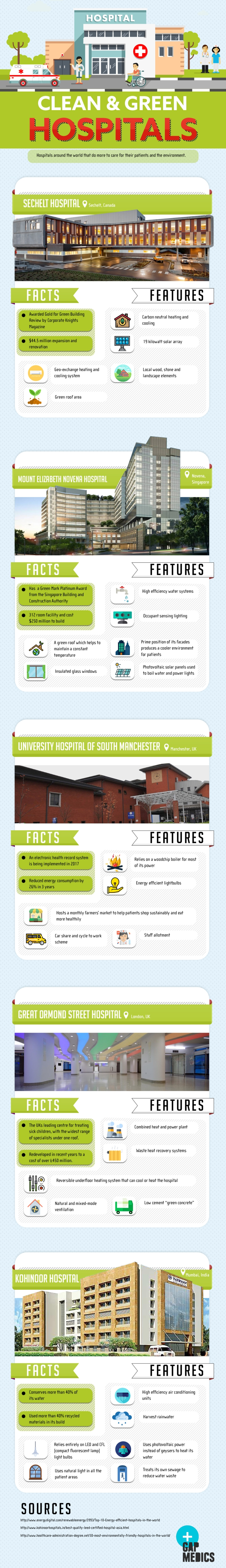 Clean and Green Hospitals [Infographic] | ecogreenlove