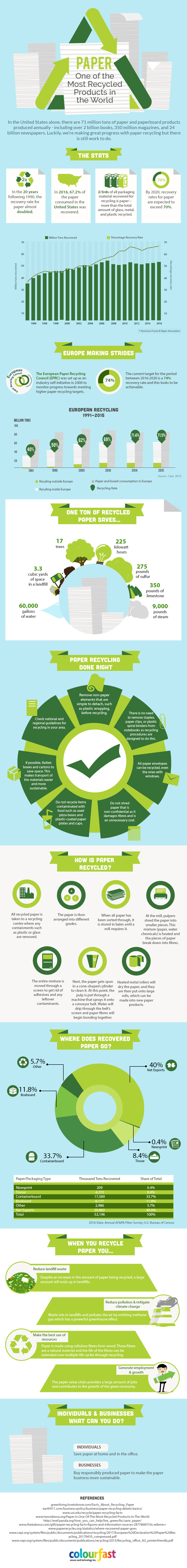 Paper Recycling [Infographic] | ecogreenlove