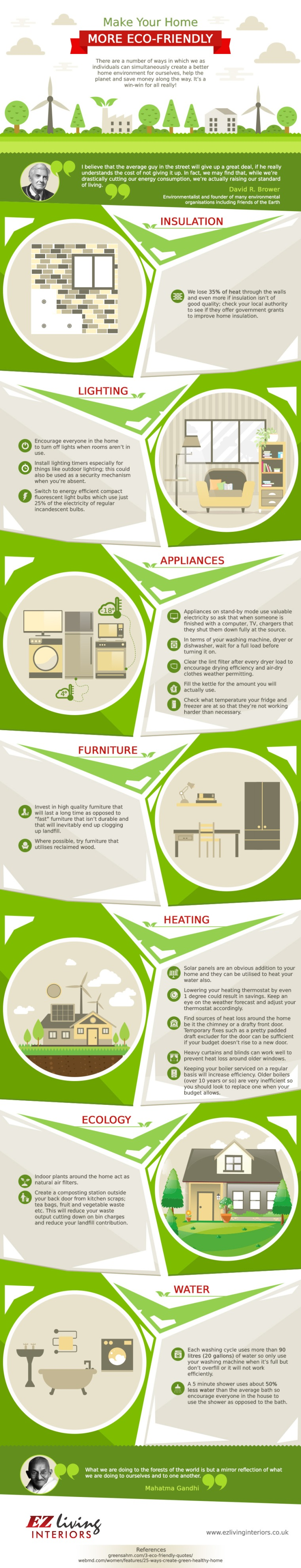 Eco-Friendly Ideas for a Homeowner [Infographic] | ecogreenlove