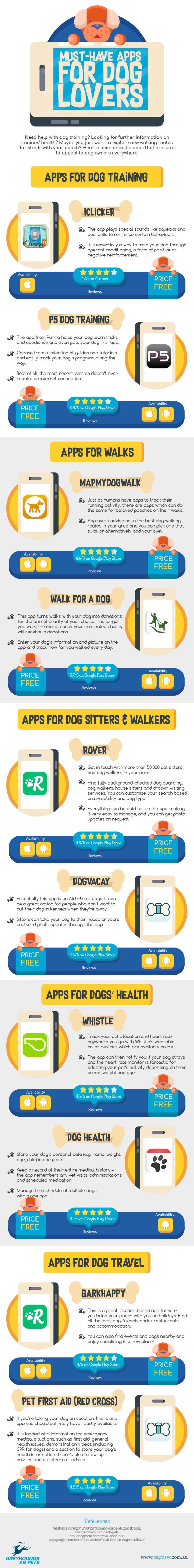 Must-Have Apps for Dog Lovers [Infographic] | ecogreenlove