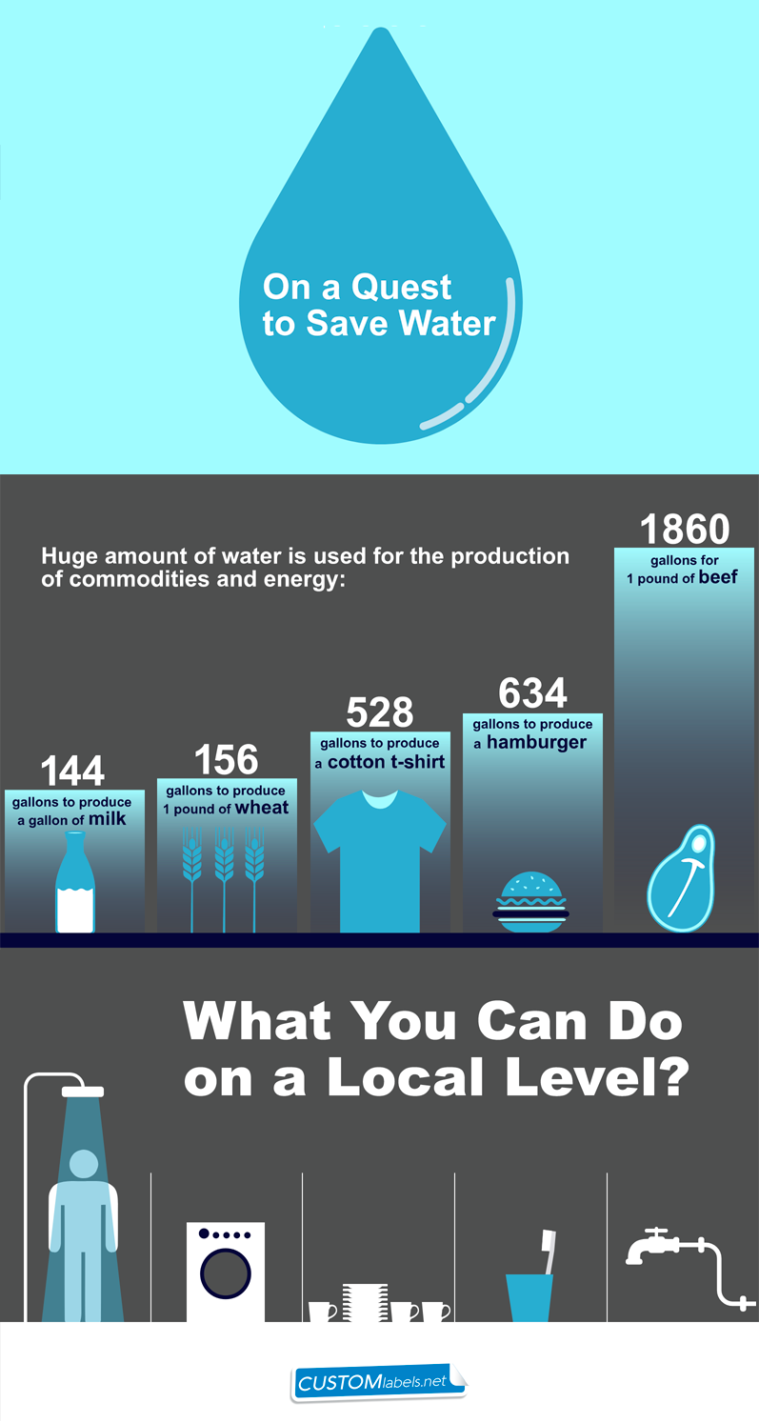 How to Save Water [Interactive Infographic] | ecogreenlove