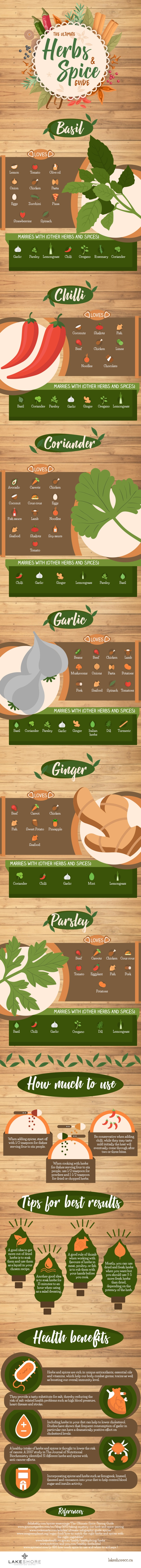 The Ultimate Herbs & Spice Guide [Infographic]   ecogreenlove