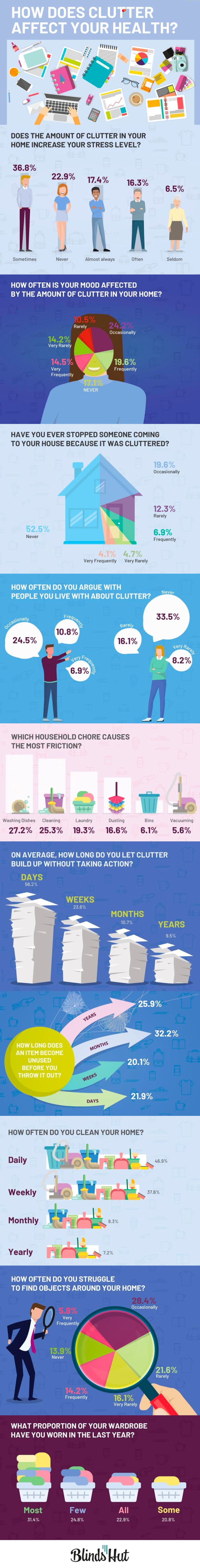 How does Clutter affect your Health? [Infographic] | ecogreenlove