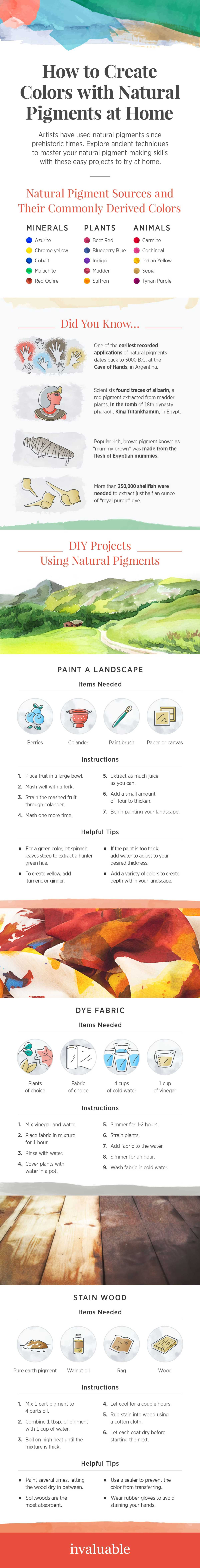 DIY Natural Pigments [Infographic] | ecogreenlove