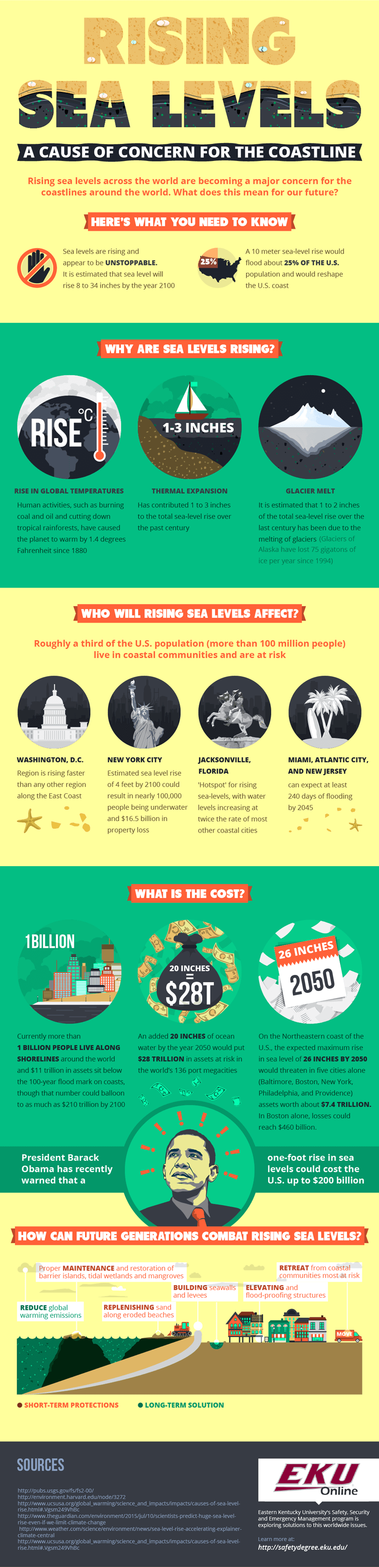 Rising Sea Levels [Infographic] | ecogreenlove