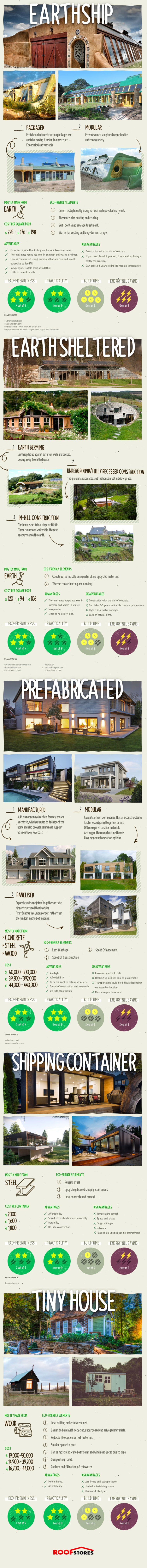 Eco-House Designs [Infographic] | ecogreenlove