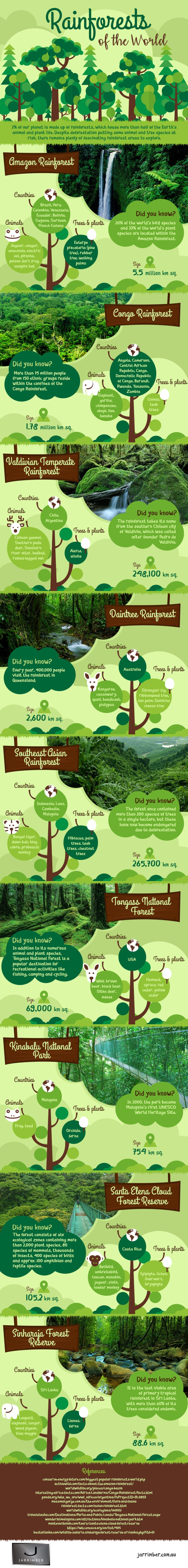 Rainforests of the World [Infographic] | ecogreenlove