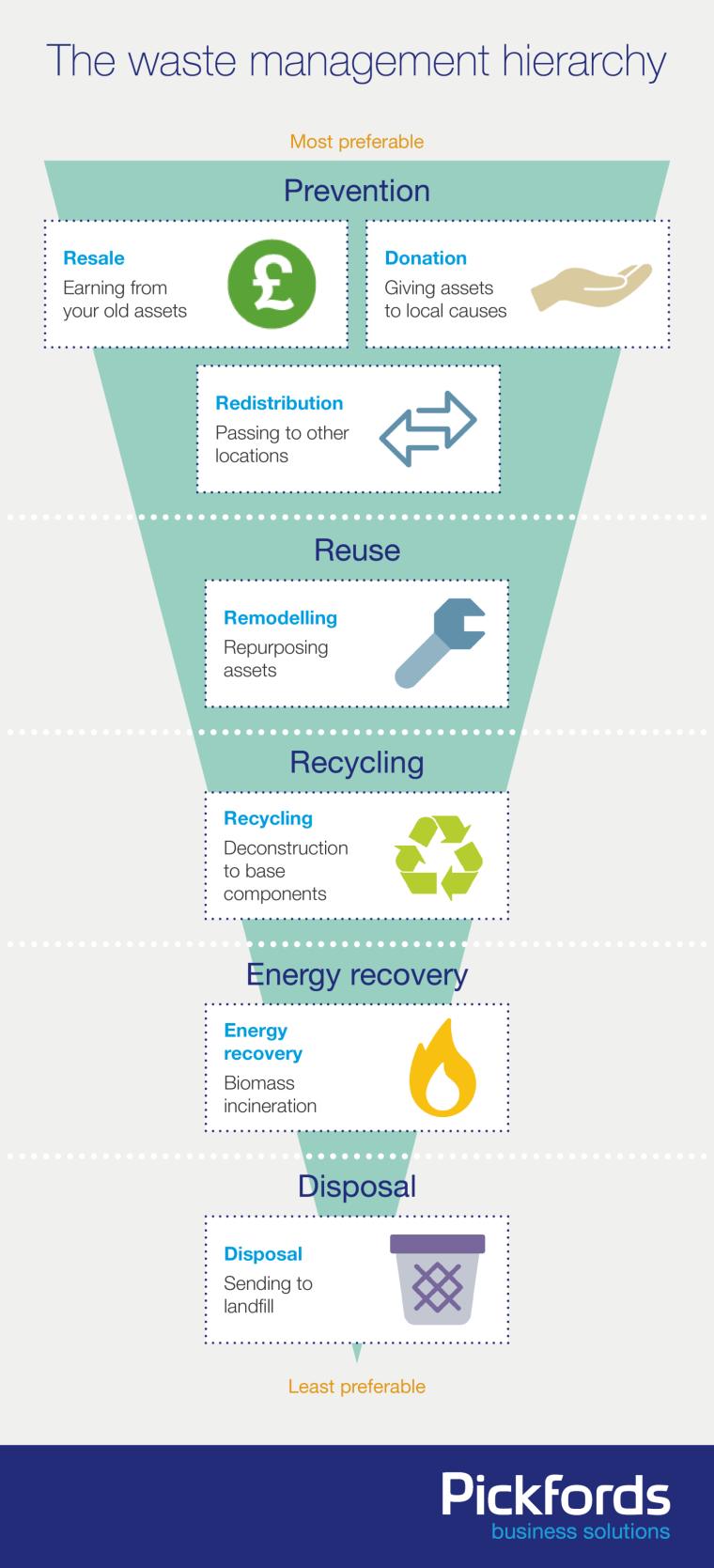 The Waste Hierarchy [Infographic]   ecogreenlove