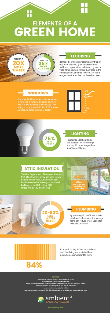 Green Living: Creating A Cozy, Eco-Friendly Home [Infographic] | ecogreenlove