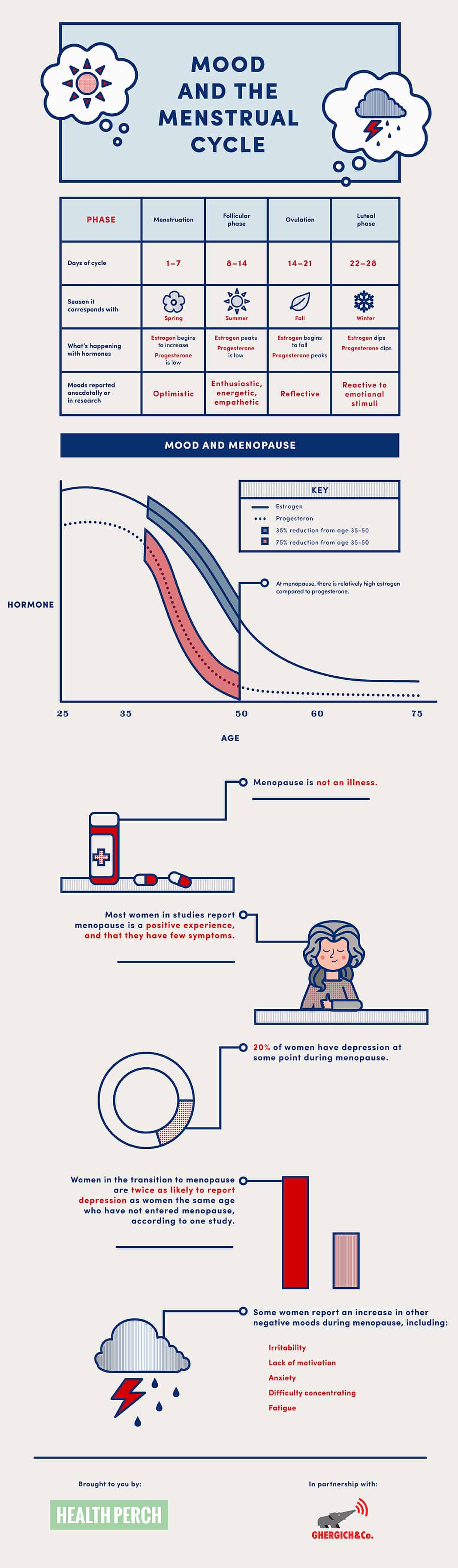 Mood and the Menstrual Cycle [Infographic]   ecogreenlove