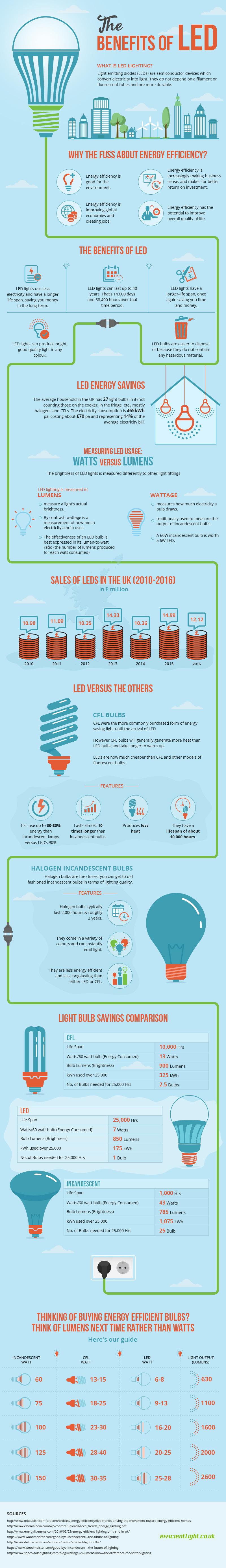 Benefits of LED [Infographic] | ecogreenlove
