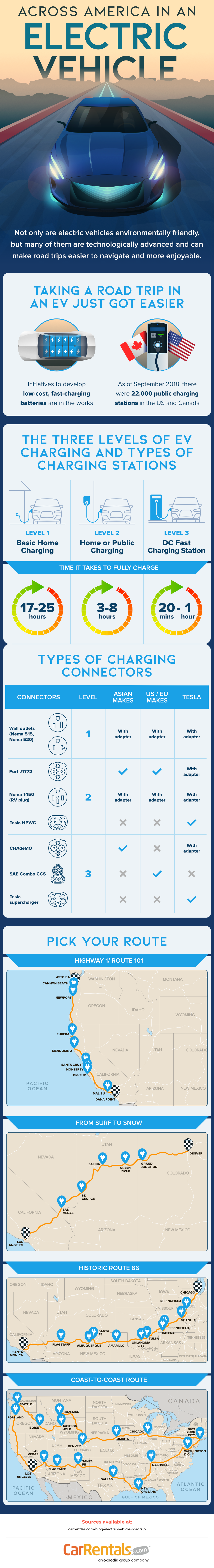 Across USA in an Electric Vehicle [Infographic]   ecogreenlove