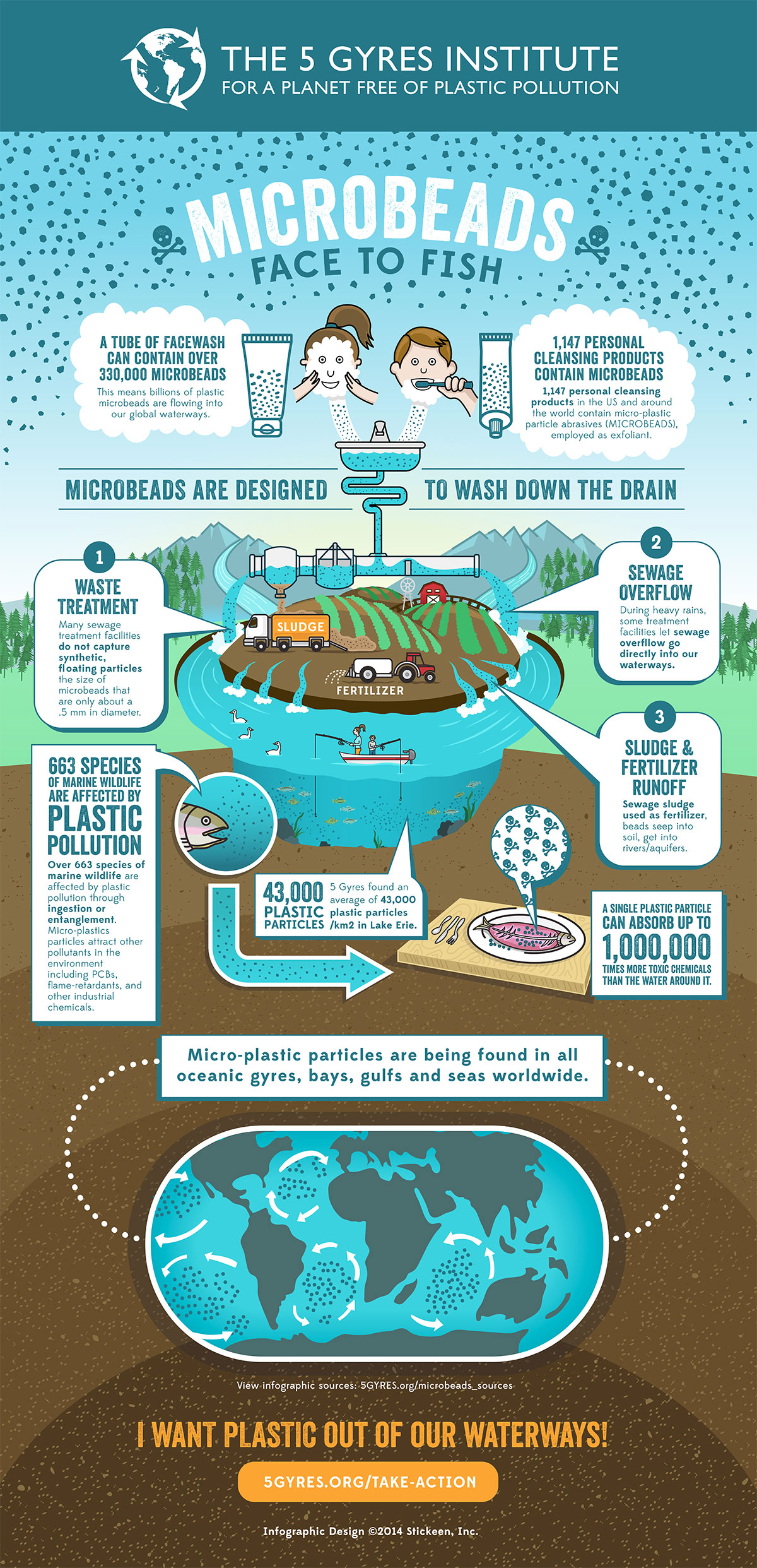 Microbeads: Face to Fish [Infographic] | ecogreenlove