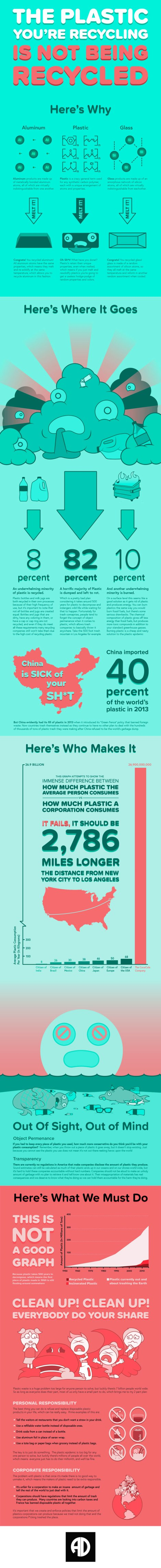 Your Plastic is not being Recycled [Infographic] | ecogreenlove