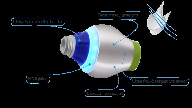 AquaTelligent | ecogreenlove