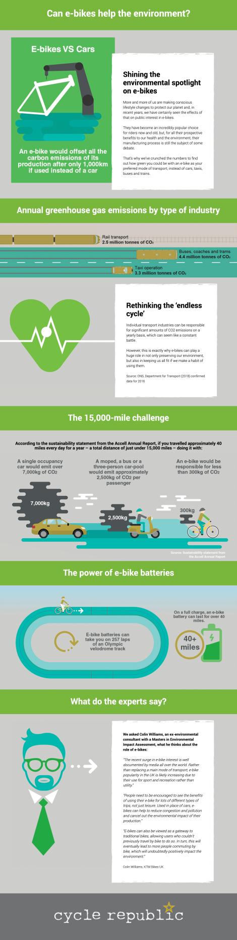 Can E-bikes help the Environment? [Infographic] | ecogreenlove