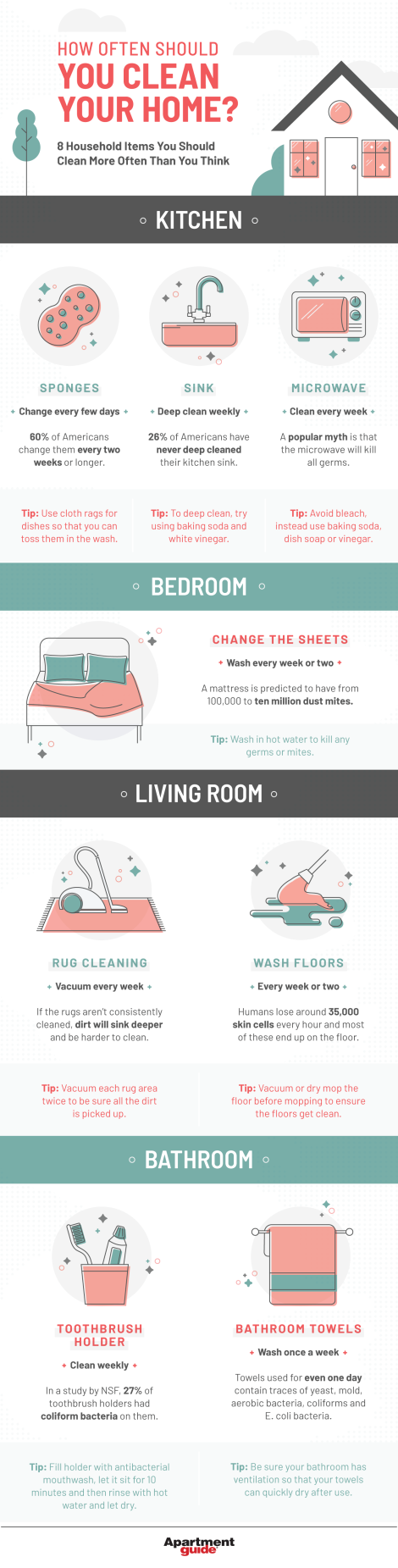 How often should you Clean your Home [Infographic] | ecogreenlove