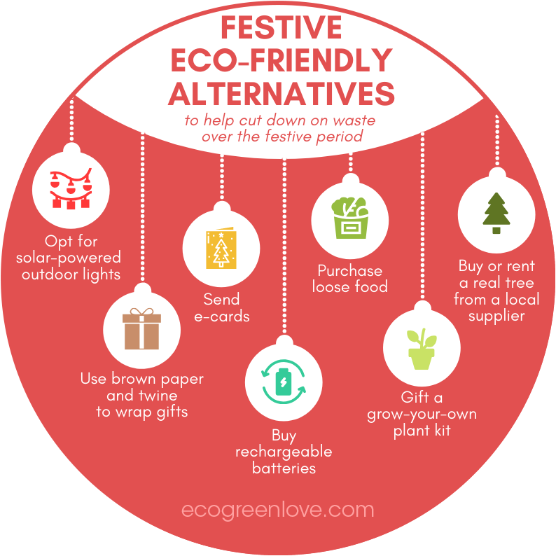Festive Eco-friendly Alternatives | ecogreenlove