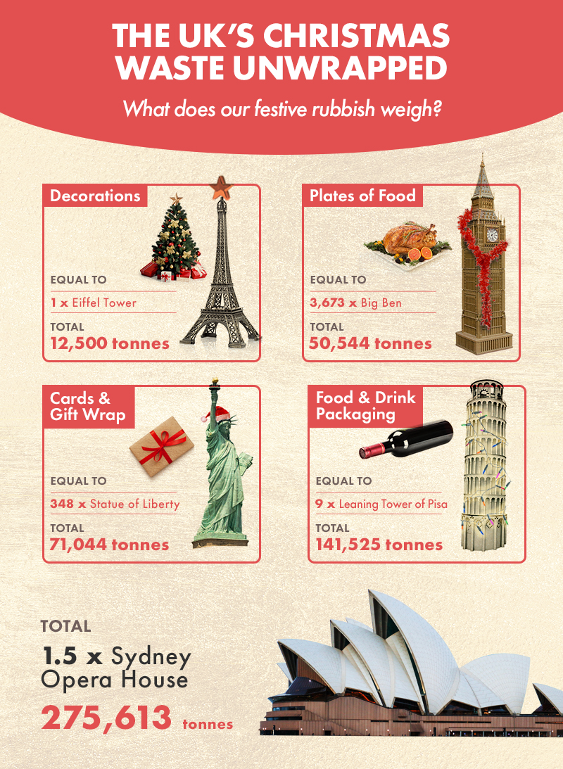 Christmas Waste Unwrapped in the UK [Infographic] | ecogreenlove
