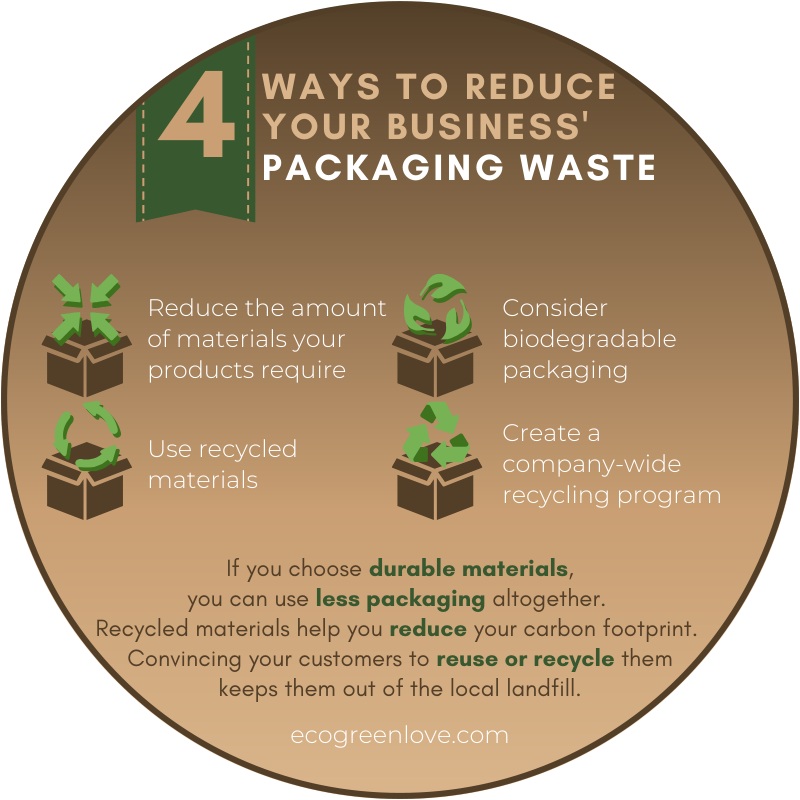 Reducing Packaging Waste: 4 Ways your Business can Make a Difference | ecogreenlove