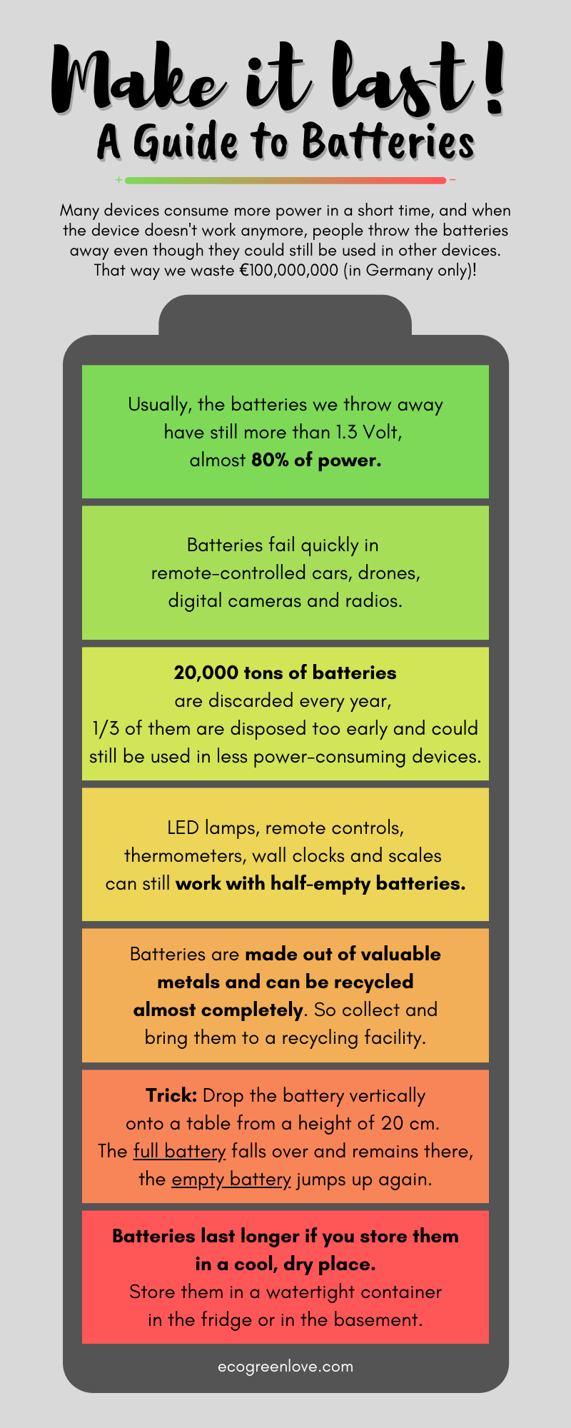 A Guide to Batteries [Visual]   ecogreenlove